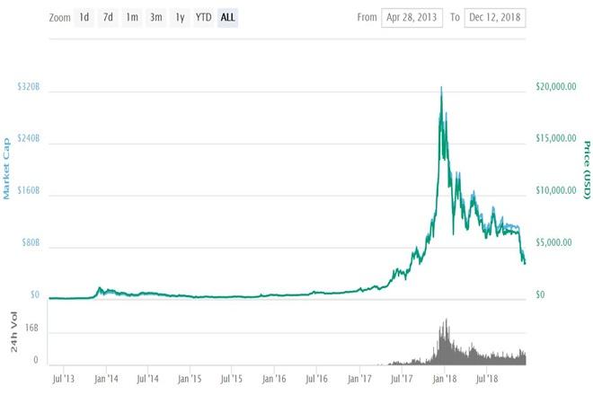 următoarea piață crypto bull